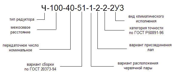 Обозначение червячных одноступенчатых редукторов SVF